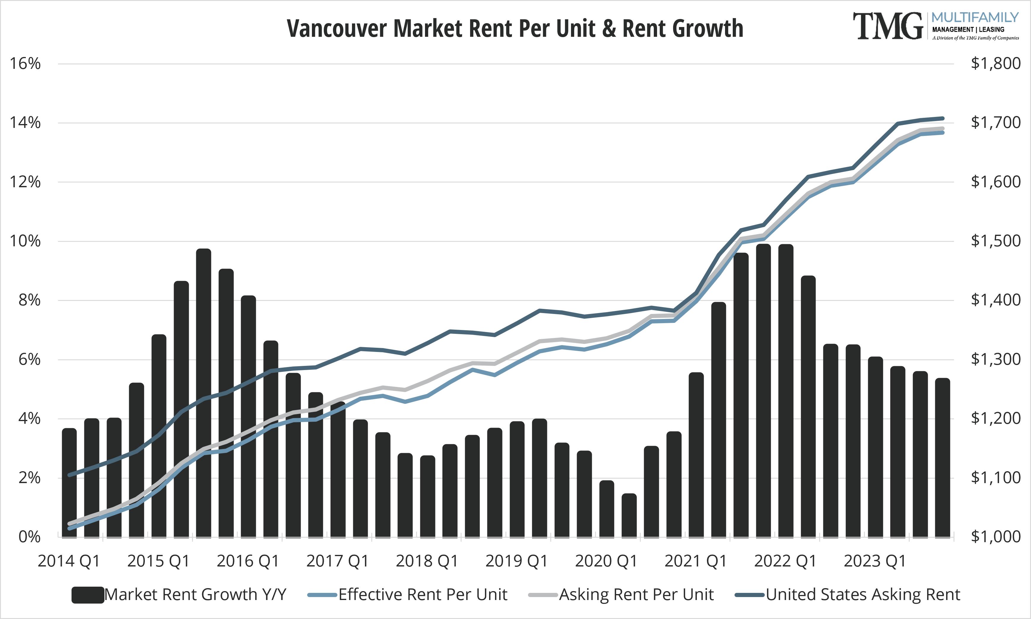 Vancouver Q4 Market Rent Per Unit and Rent Growth